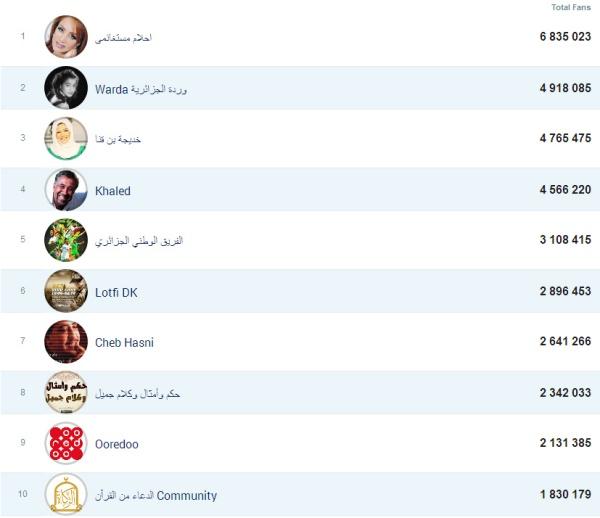 algérie top 10