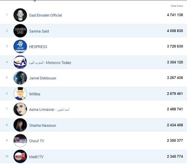 maroc top 10