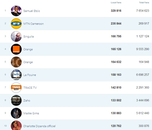 top 10 des pages facebook populaires au Cameroun