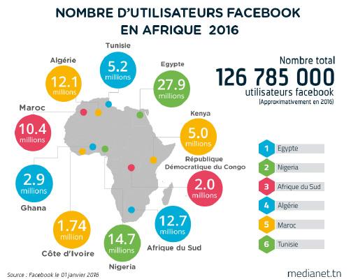 Utilisateurs Facebook Afrique 2016
