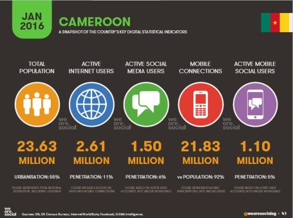 Internet au Cameroun