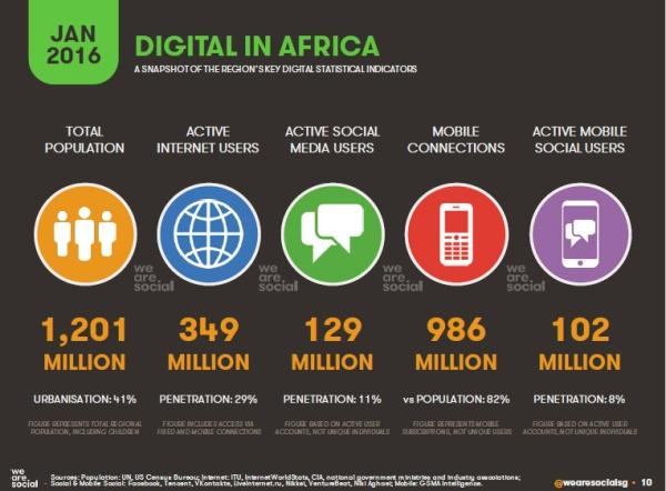 Internet et Réseaux sociaux en Afrique 1