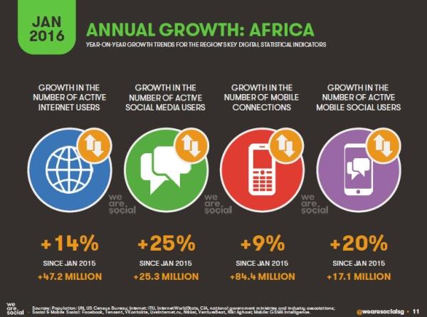 Internet & Réseaux sociaux 2