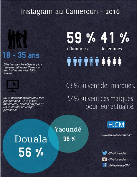 Infographie Instagram Cameroun 2016