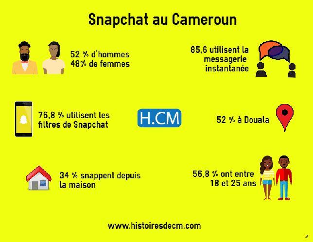 chiffres-snapchat-cameroun
