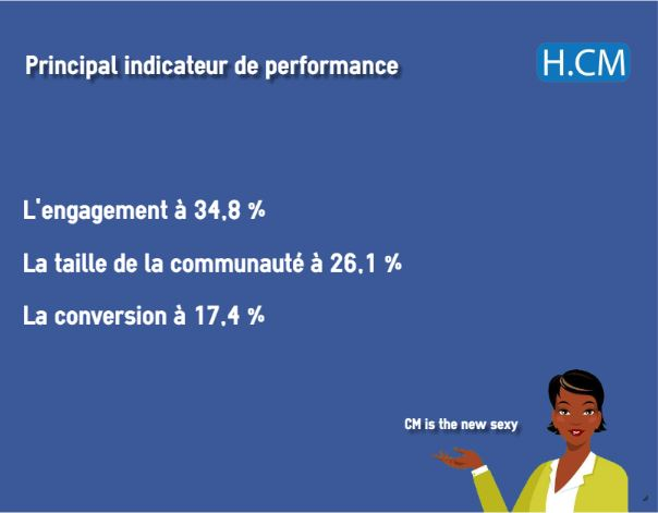 enquete-community-managers-camerounais-2017-15