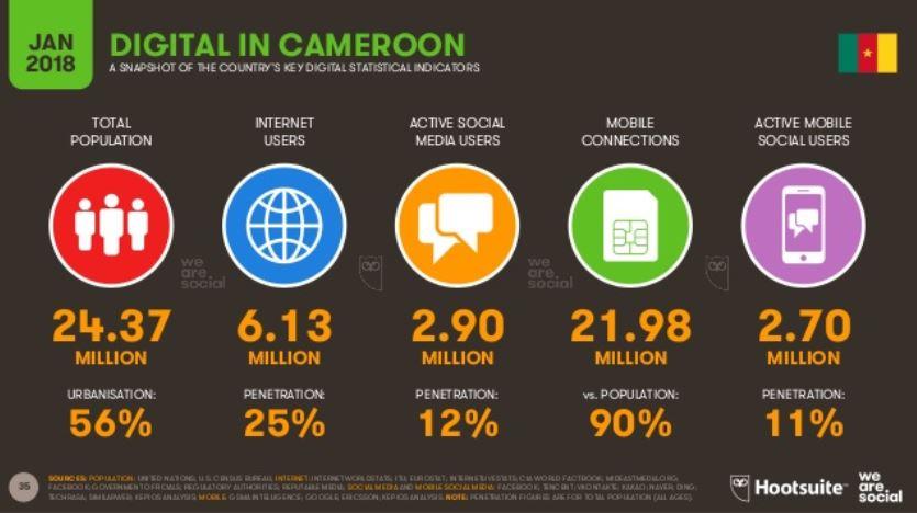 Etat des lieux 2018 d'Internet, du mobile et des réseaux sociaux auCameroun