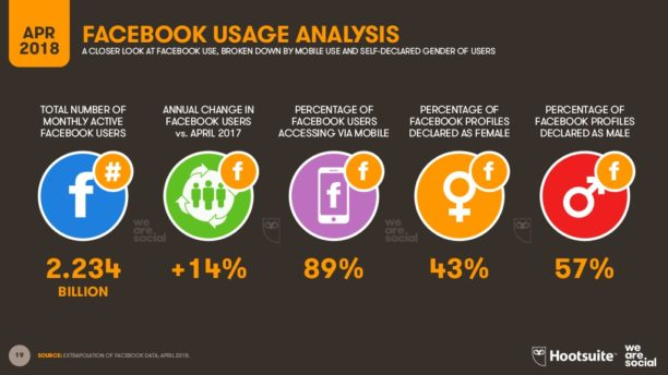 usage-facebook-hausse-612x344