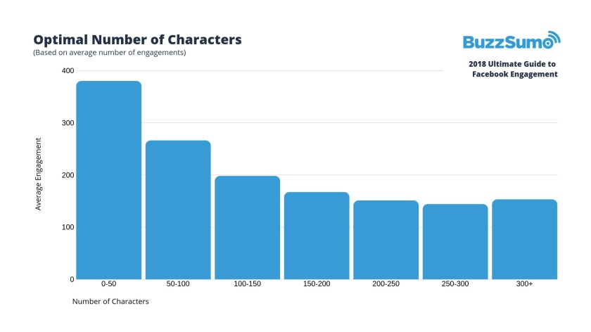 facebook-engagement-stats-2018-4