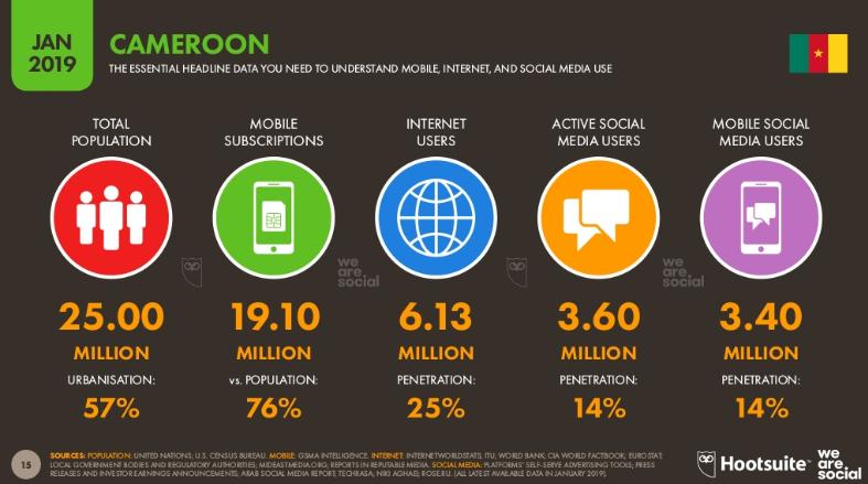 Chiffres des réseaux sociaux au Cameroun en 2019