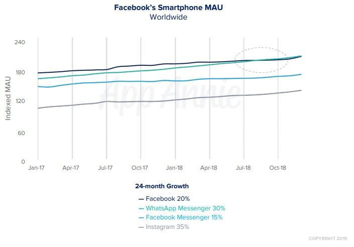 WhatsApp-Facebook-croissance