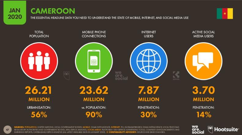 Chiffres des réseaux sociaux au Cameroun en 2020