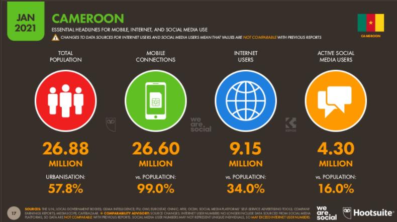 Chiffres des réseaux sociaux au Cameroun en2021